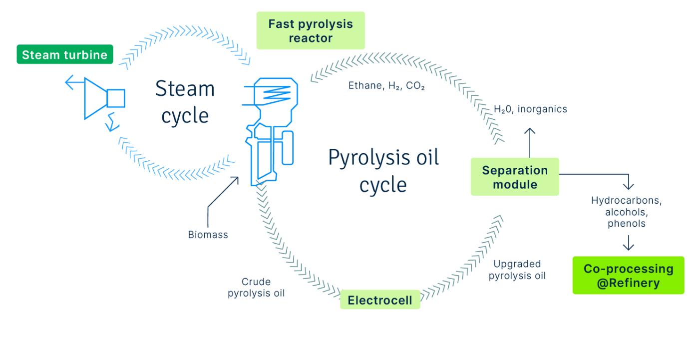 EBIO_pyrolisis_oil_infographic